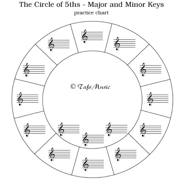 sheet music – Circle of 5ths Worksheet